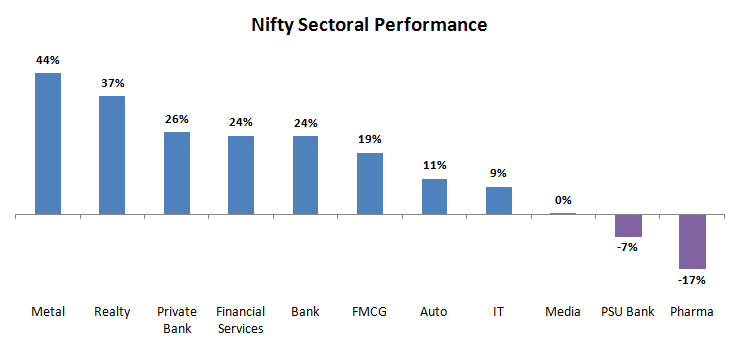 Nifty Sectoral Performance