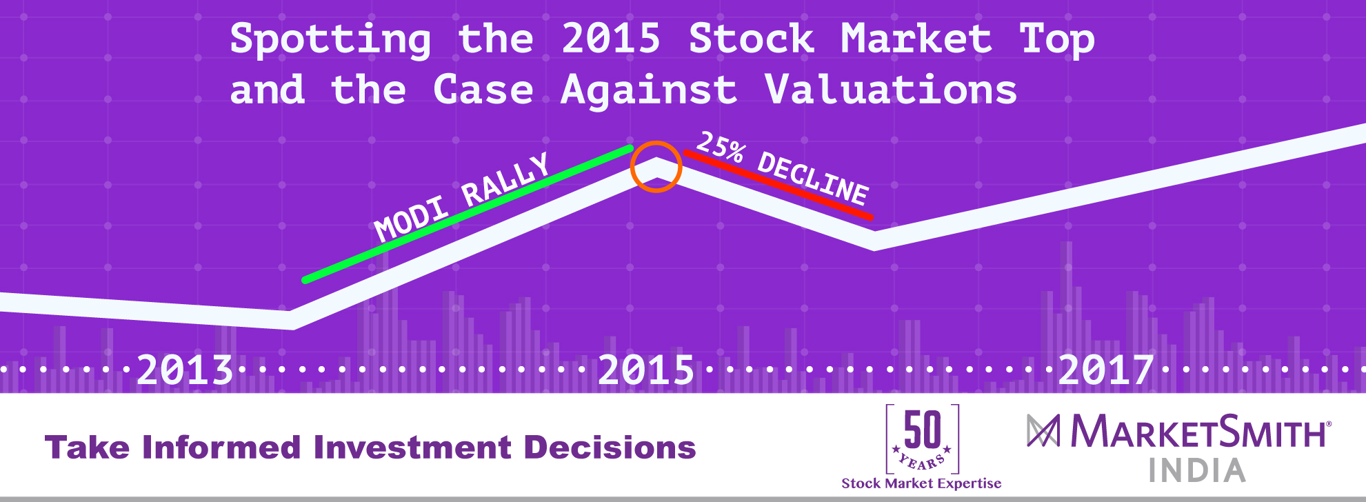 Spotting-the-2015-Stock-Market-Top- Final_MarketSmithIndia