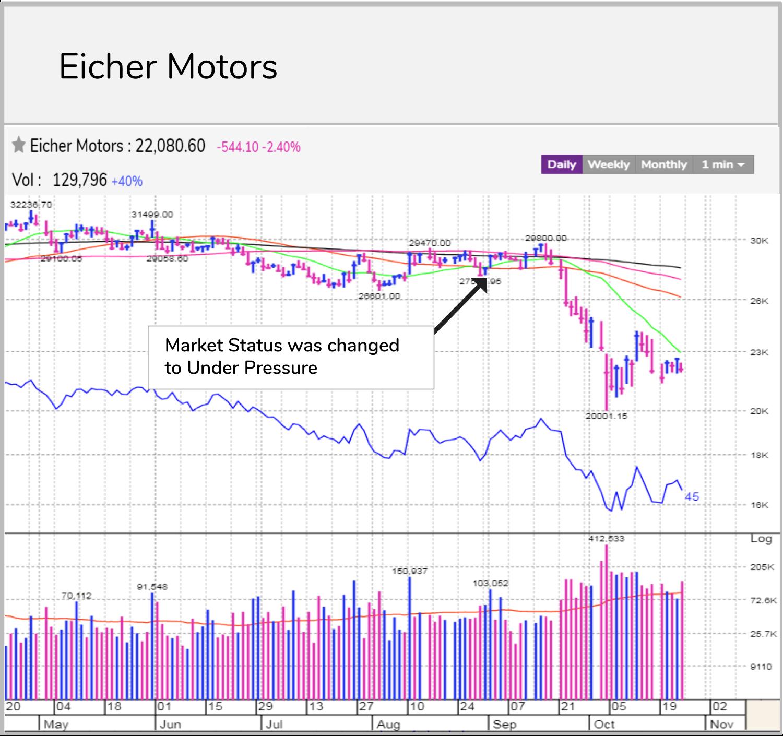 eicher motors_MarketSmithIndia