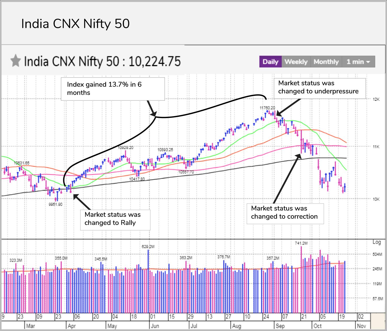 india cnx nifty 50_MarketSmithIndia